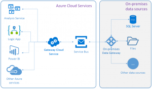 Schéma Azure On-premises Data Gateway