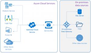 Azure On-Premises Data Gateway through Azure Service Bus