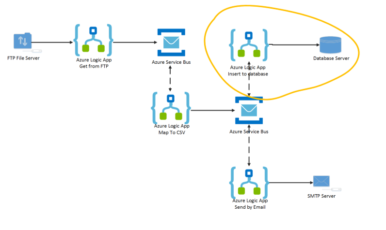 adding a new suscriber to azure service bus topic
