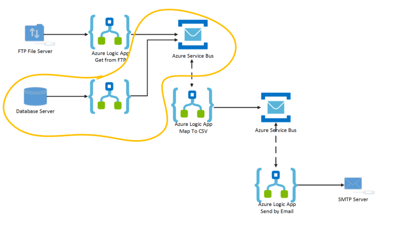 Scalable Reliable Messaging In Azure Logic Apps With Service Bus
