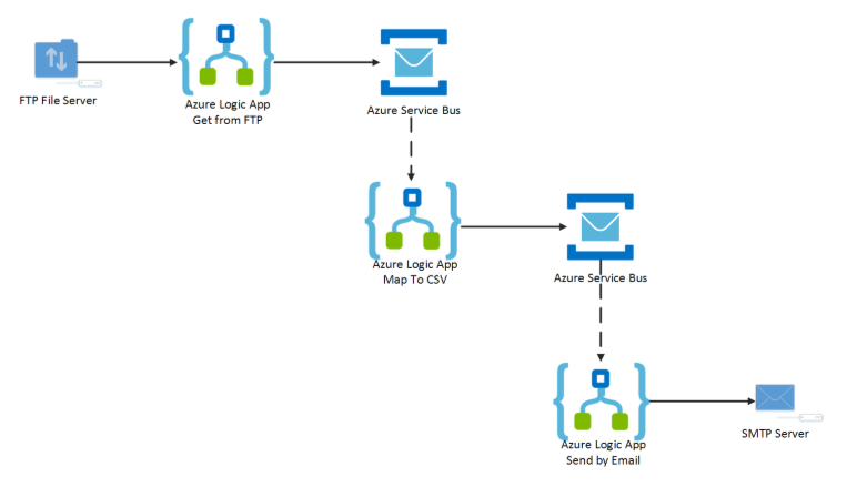 Scalable & Reliable messaging in Azure Logic Apps with