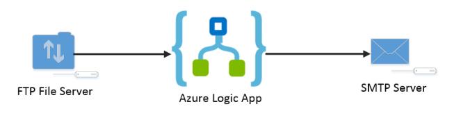 processus simple avec azure logic apps