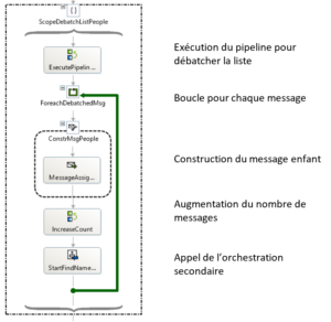 debatching message orchestration