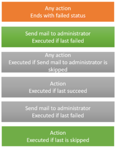 error handling with run after mistakes