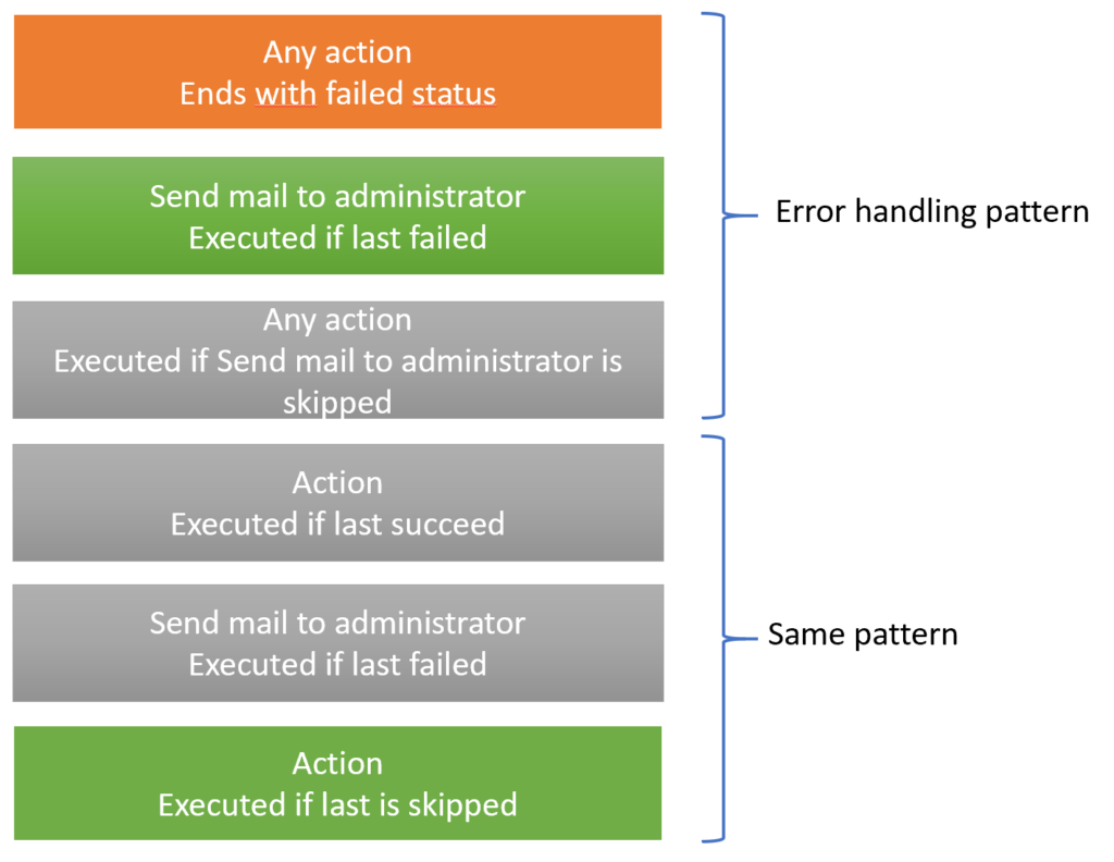 error handling pattern