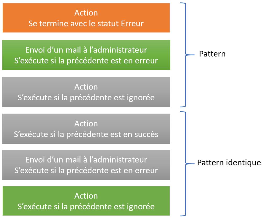 gestion erreur avec run after pattern
