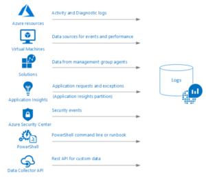 Azure Monitor Logs DataSources