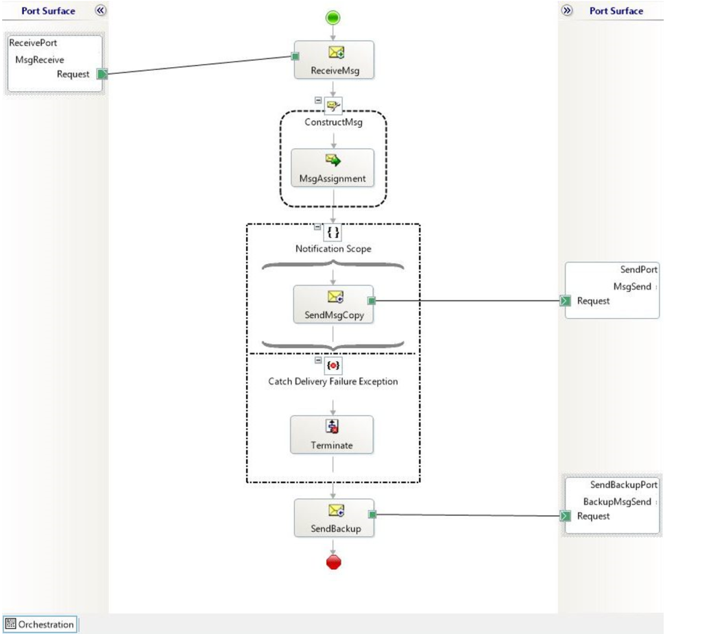 ack handling in orchestration