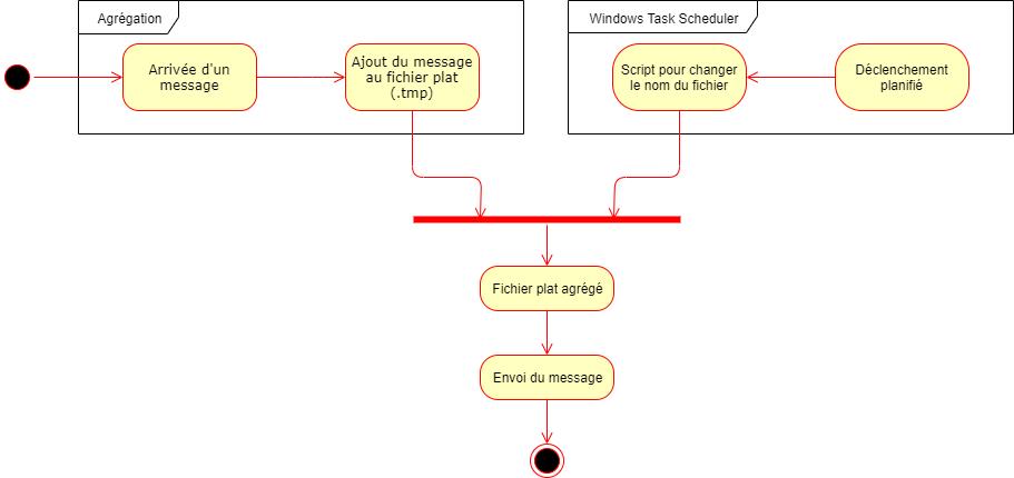 Processus d'agrégation de messages et d'assemblage de fichier plat